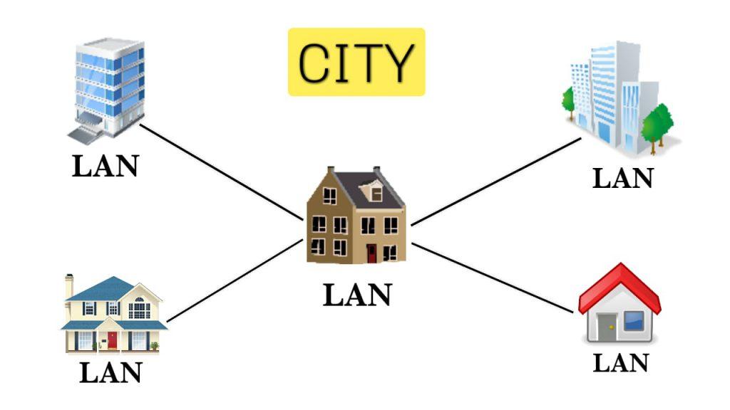 MAN Network