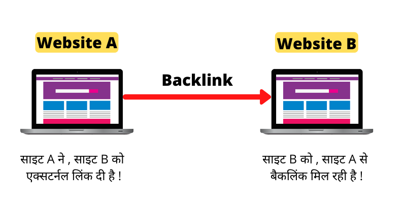 backlink meaning in hindi
