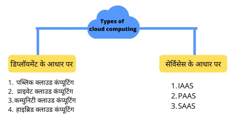 types of cloud computing in hindi