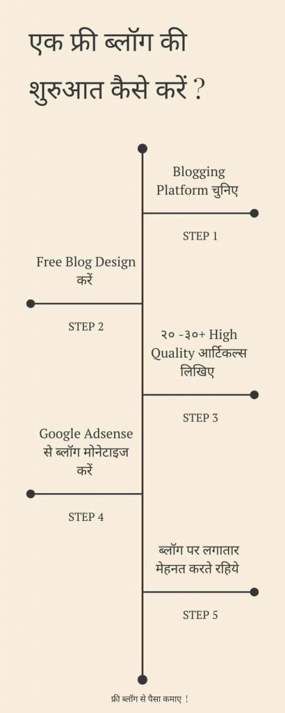 how to start a free blog website in hindi