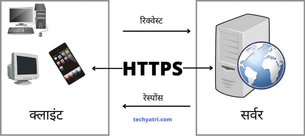 HTTPS working in hindi