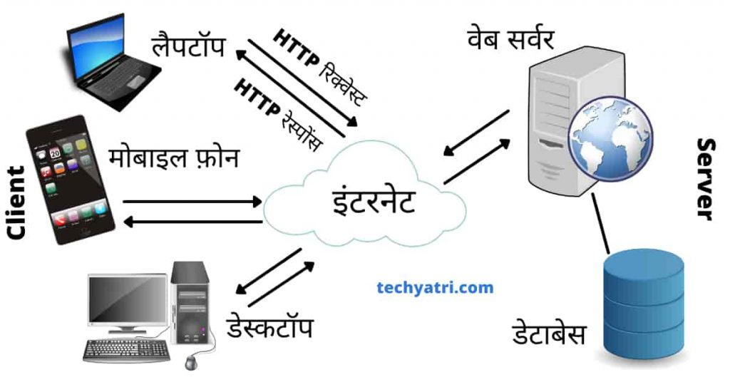 WWW working in hindi