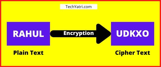 Encryption In Hindi