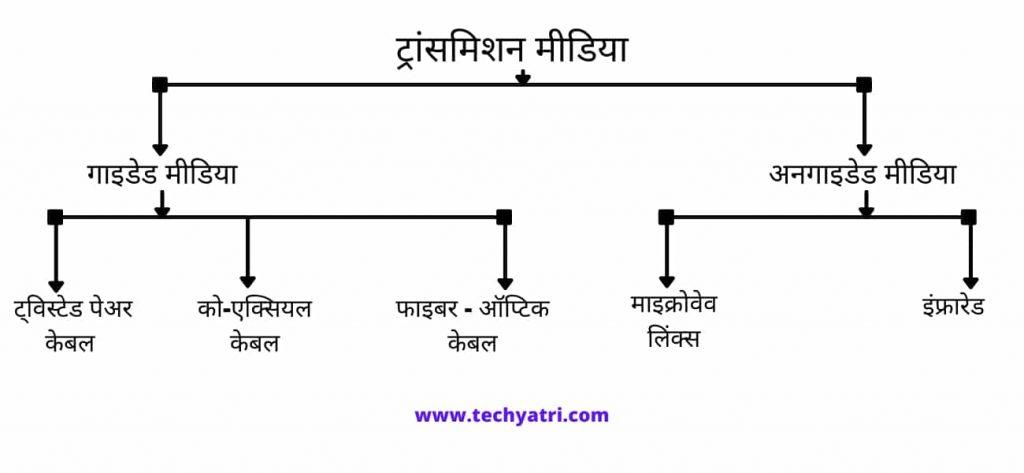 transmission media classification